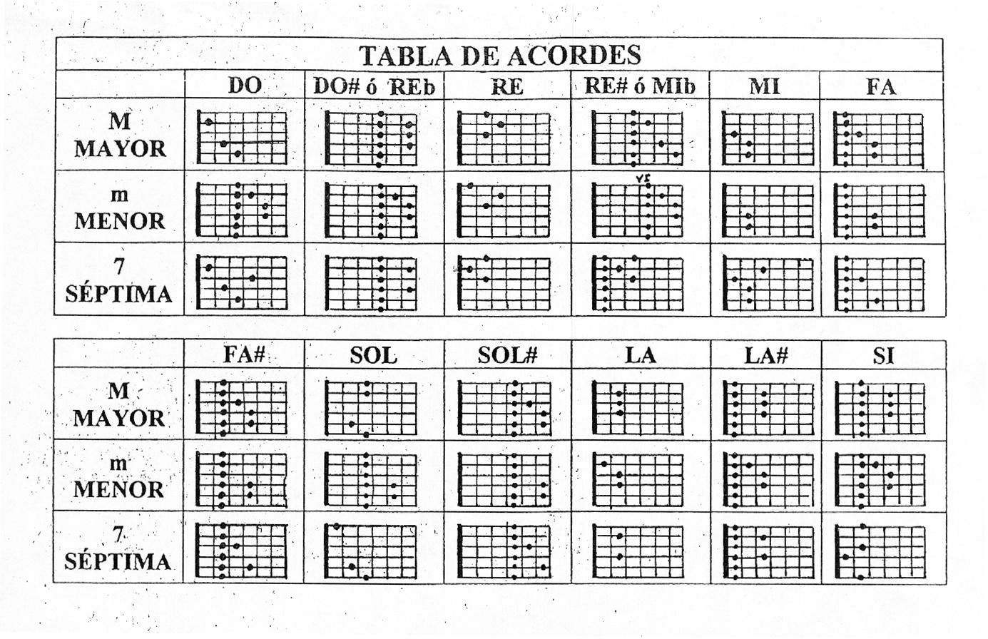Tabla de acordes para Guitarra