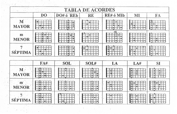 tabla acordes guitarra